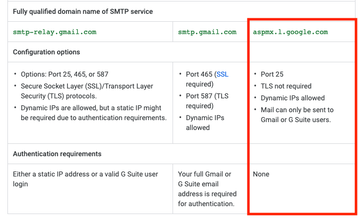 SMTP Server | Discussion | Jamf Nation